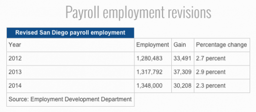Payroll Employment Revisions