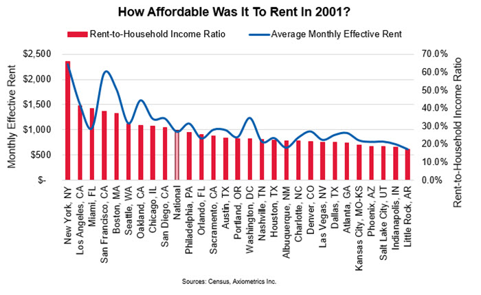 ACI Economic Earmark - The Most (And Least) Affordable Apartment ...