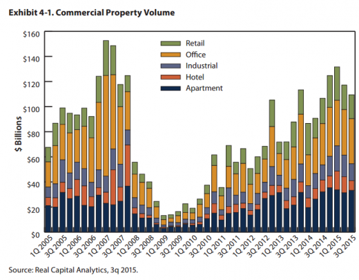 Commercial Property Volume