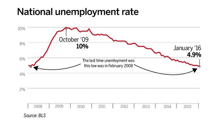 National Unemployment at 4.9% in January 2016