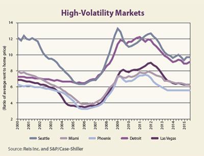 High-Volatility Markets