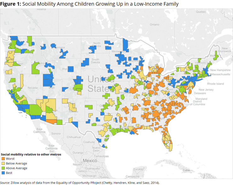 Social Mobility Among Children Growing Up