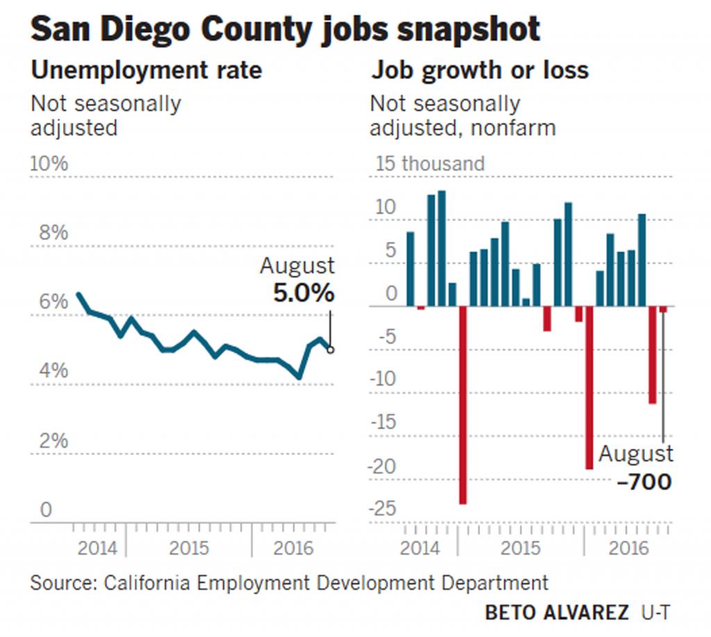 San Diego COunty jobs snapshot