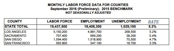 California County Unemployment