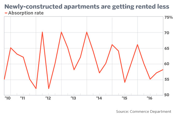 Newly constructed apartments are getting rented less