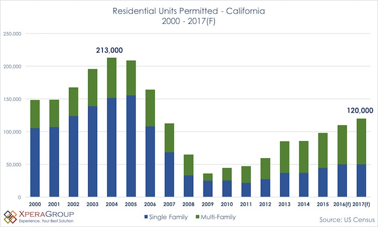 Residential units permitted by year from California