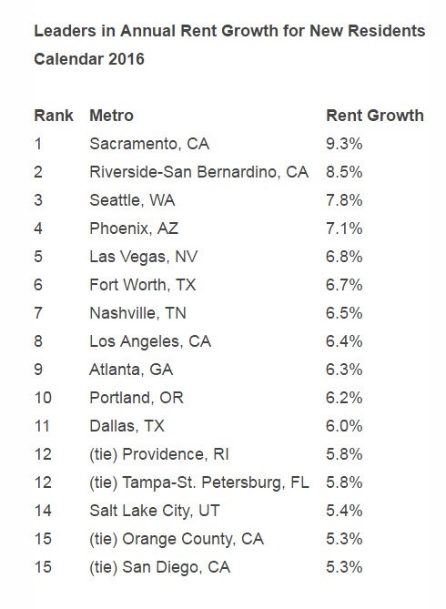 Leading Metros in Annual Rent Growth
