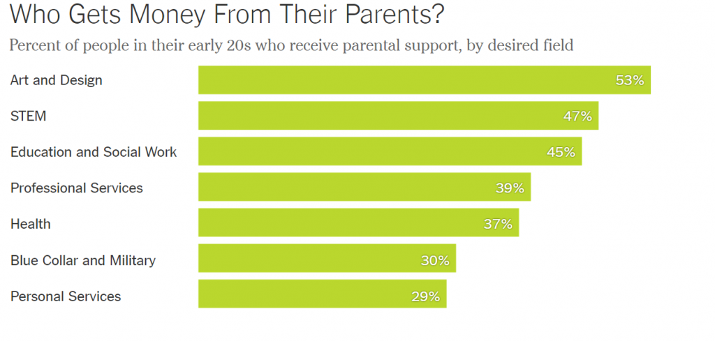 Average Annual Amount of Parental Support for Rent