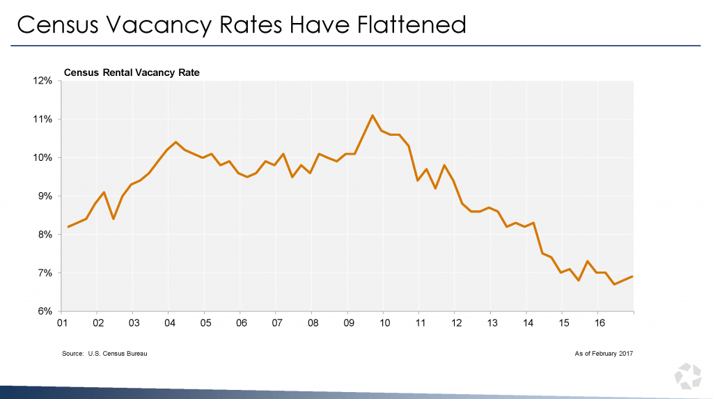 Census Vacancy Rate Flattened