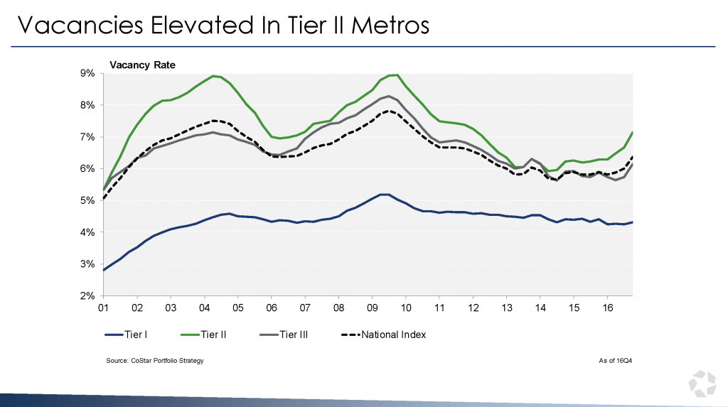 Vacancies Elevated in Tier II Metros
