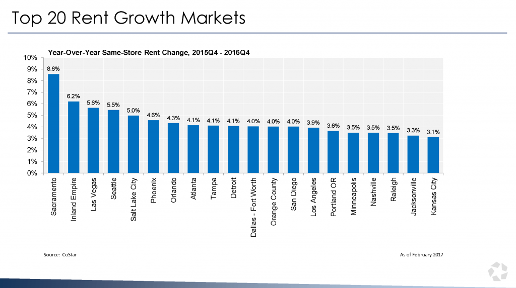 Top 20 Rent Growth Markets, CoStar's State of the U.S. Multifamily Market