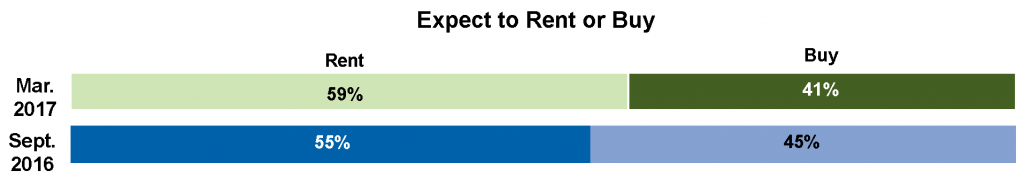 Freddie Mac: Expect to Rent or Buy