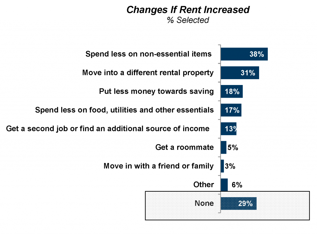 Freddie Mac: More renters than ever are willing to do nothing if rent increases.