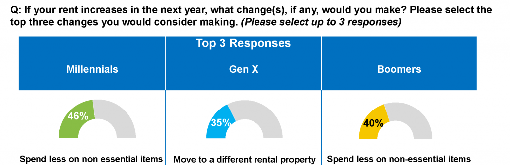 Freddie Mac: Millennials and Boomers more likely to curb spending over moving.