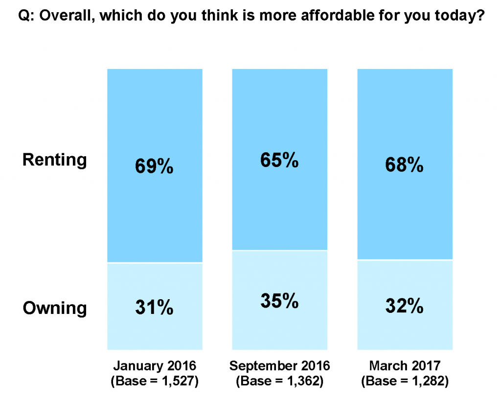 Freddie Mac: Renters surveyed think renting is still more affordable over homeownership