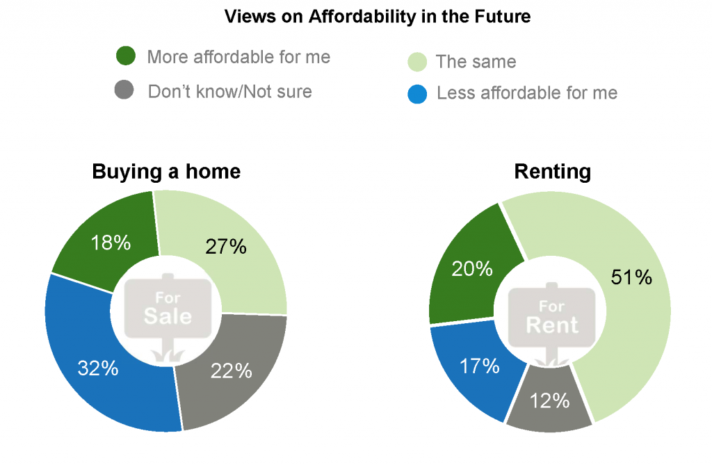 Freddie Mac: Renters foresee renting to stay the same in the future.