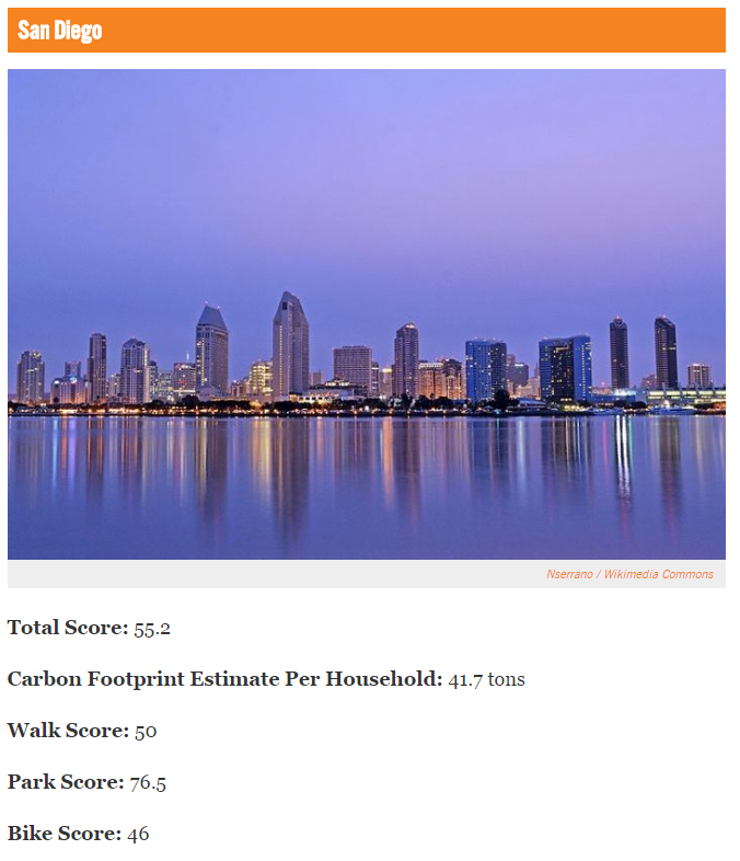 San Diego's #7 Rank for Ecological Efficiency