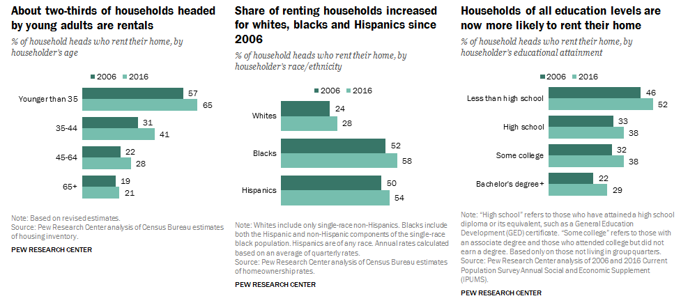 Rental households increased regardless of age, race, and education-level