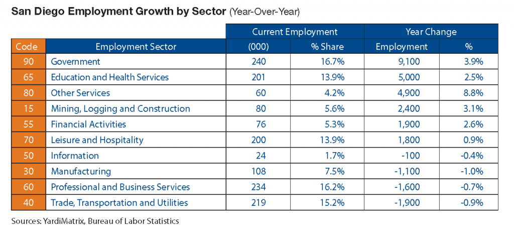 San Diego Employment Growth by Sector Yardi Matrix
