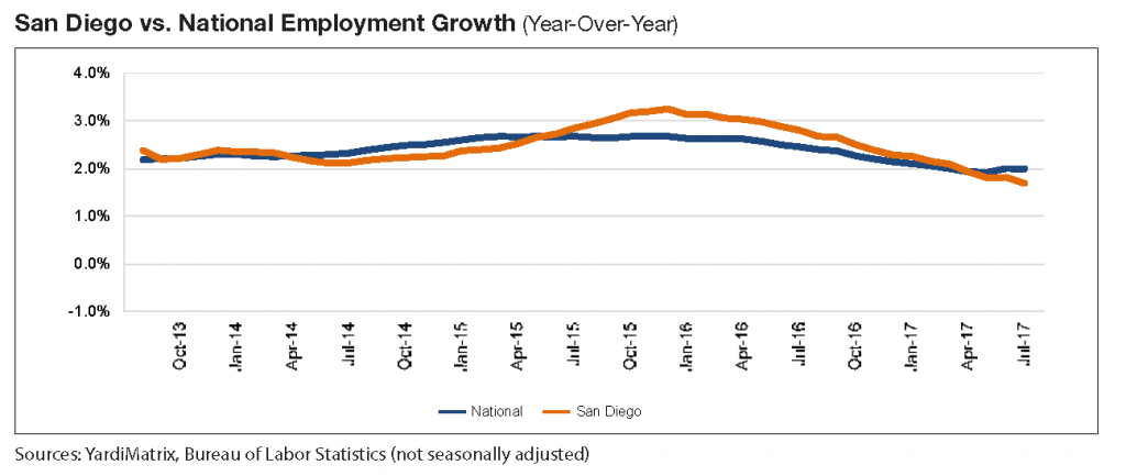 San Diego vs National Employment Growth Yardi Matrix