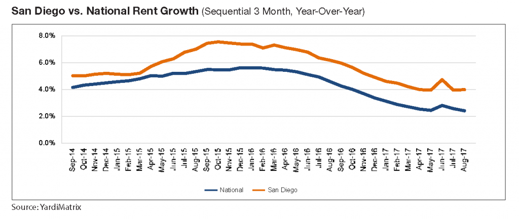San Diego vs National Rent Growth Yardi Matrix