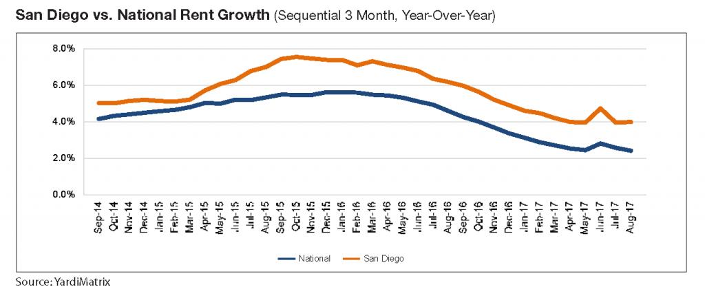 San Diego vs National Rent Growth Yardi Matrix