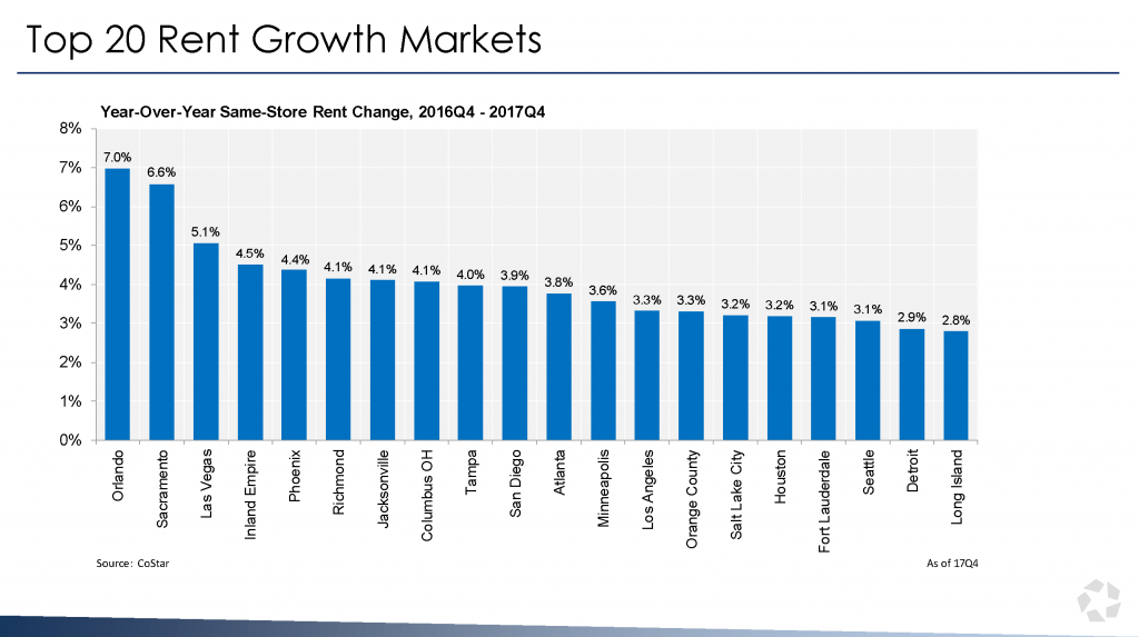 Top 20 Rent Growth Markets