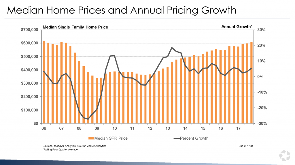 Median Home Prices and Annual Pricing Growth in San Diego