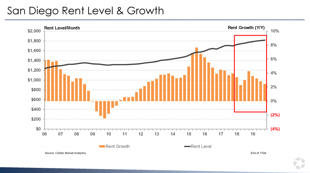 San Diego Rent Level & Growth