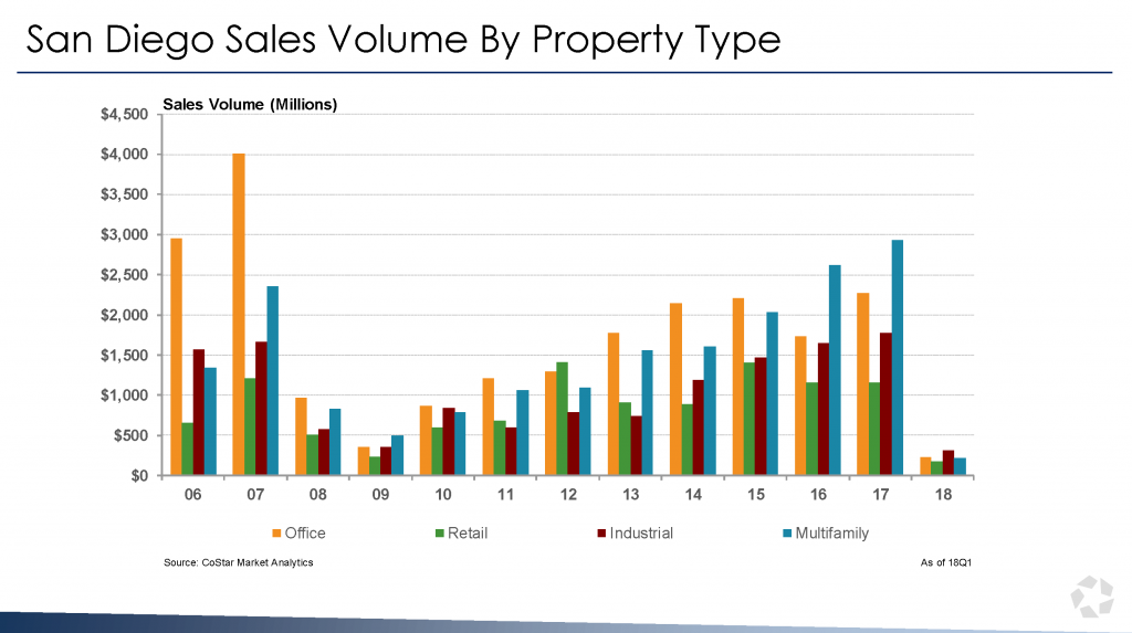 San Diego Sales Volume By Property Type