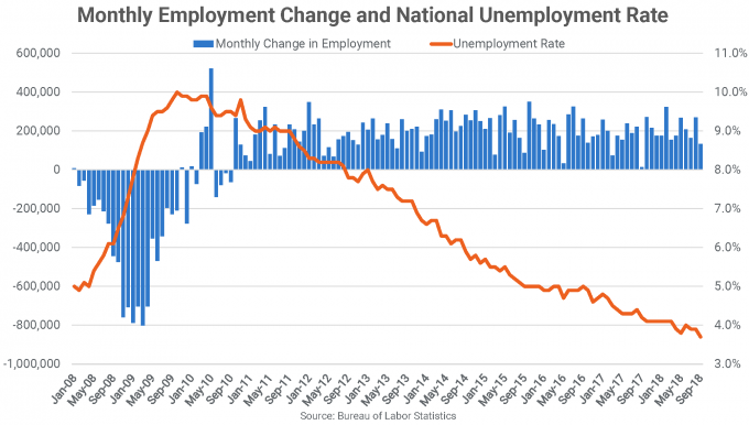 Monthly Employment Change and National Unemployment Rate
