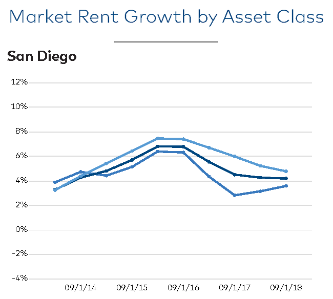 Market Rent Growth by Asset Class - San Diego