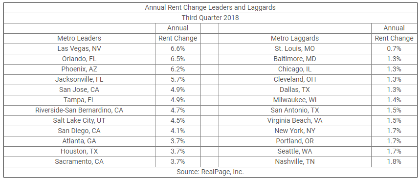 Annual Rent Change Leaders and Laggards